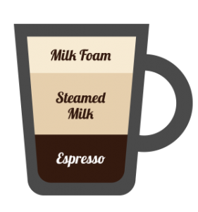 Cappuccino Coffee Recipe Diagram